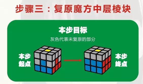 三阶魔方步骤三:复原魔方中层棱块