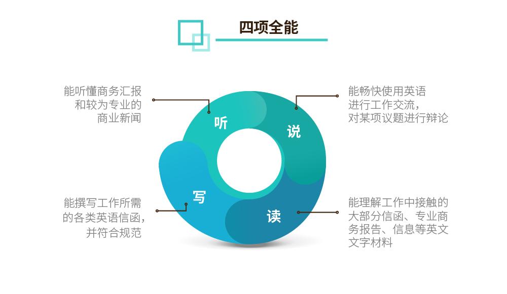 BEC商务英语初中高级【四项全能实战签约班】_intro图_2.jpg