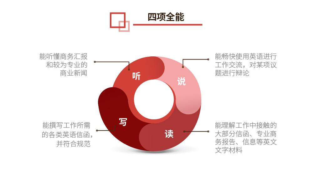 BEC商务英语中高级【四项全能实战签约班】_intro图_2.jpg