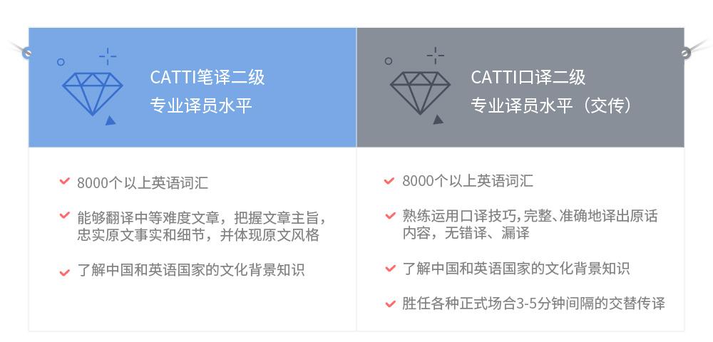 大学水平直达CATTI二级(笔译+口译)_INTRO05.jpg