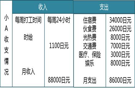 解析日本留学费用