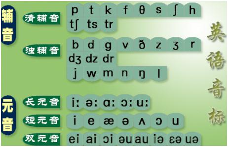 英语音标的发音规则有很多~今天先给同学们介绍单个元音字母在单词中图片