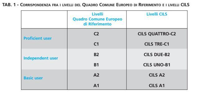 2017年深度剖析意大利CILS考试