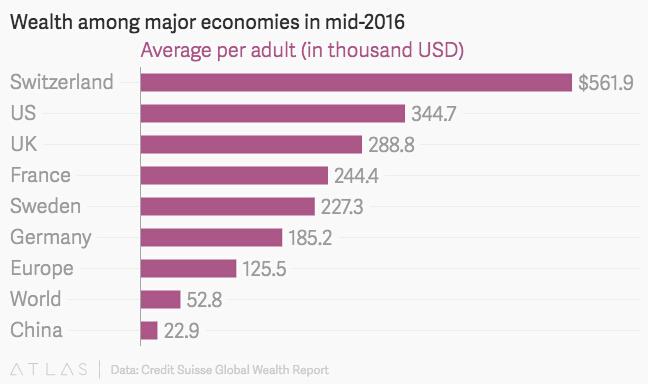 全球人均财富榜:瑞士登顶 中国低于世界平均