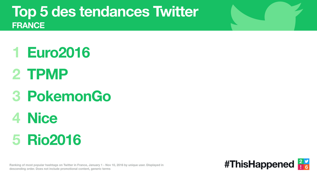 2016年的法国推特热门都有些什么?