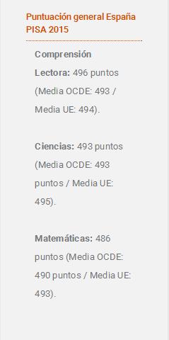 国际学生能力测试成绩出炉 看看西班牙人令人堪忧的成绩吧