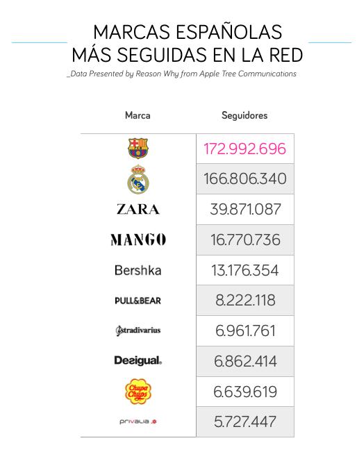 2016年最受欢迎的西班牙品牌