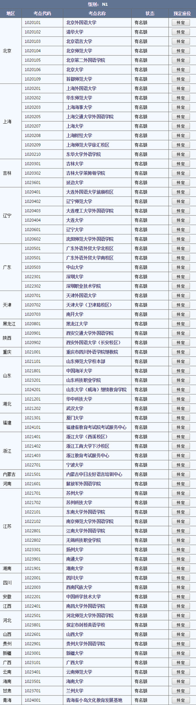 2017年7月新能力考N1报名考点一览