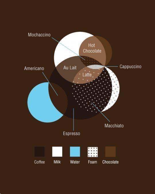 出国旅游必备:咖啡英语种类大科普