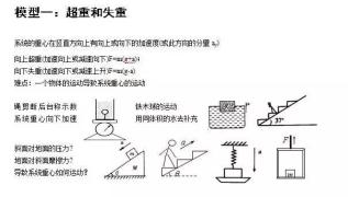 【重要通知】2017高考物理24个重要模型!沪江物理刘杰老师亲自整理!