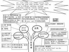 一张图,英语语法一目了然————英语语法树形图(可下载完整版)