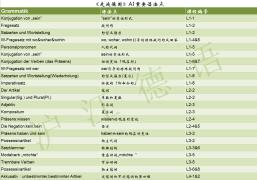 【下载】《走遍德国》A1-语法点列表(草莓班班早春送礼)