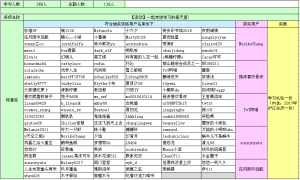 兑换结束-【获奖名单】3月组队活动结果公示