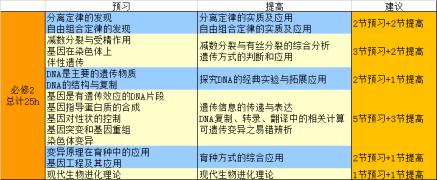 【送生物资料】高分学姐的学习秘籍!80小时拿下生物必修123~