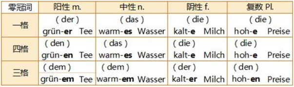 【严肃点!我们学德语呢】07-2 Sonst noch etwas?