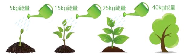 结果公布【学习送盆栽】学习攒能量,植树建森林!