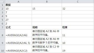 Excel函数系列之AVERAGE函数