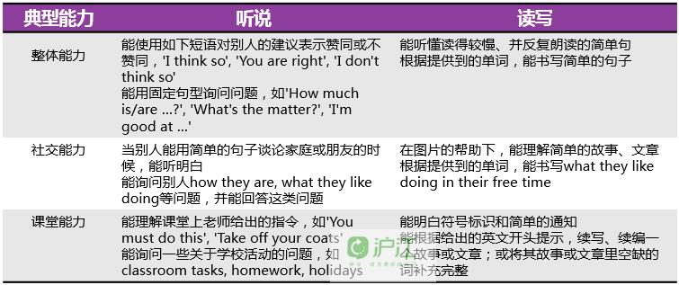【技术帖】剑桥少儿英语考试的题型分析与备考建议