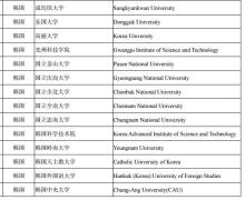 科普留学生回国落户上海(一)