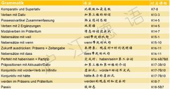 【下载】《柏林广场》A2-语法点列表(班班新年礼物)