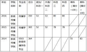 2008-2016华中师范大学传播学考研分数线汇总