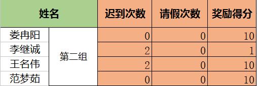2016级——2016年12月考勤得分情况!