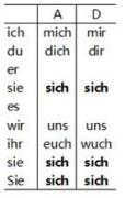 【严肃点!我们学德语呢】10-2 Wie oft fährt der Bus?