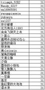 【昭告天下】10月社团日常奖励发放名单公示(已发放)