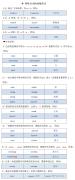 【新视线小组】第11天 语法- 名词复数