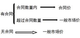 【CPA+会计+考试重点提示 】第三章 存货