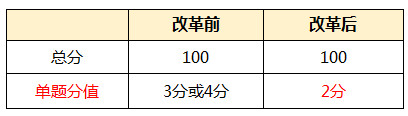 【TOPIK解题攻略】中高级听力(策略篇)
