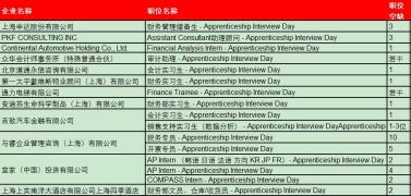 【通知】 ACCA认可雇主招聘信息