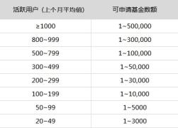 【の签到】20170330