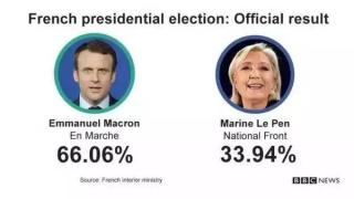 史上最年轻法国总统马克龙的获胜演讲(中英法文对照)