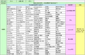 (兑换结束)【获奖名单】4月课程学习组队活动结果公示