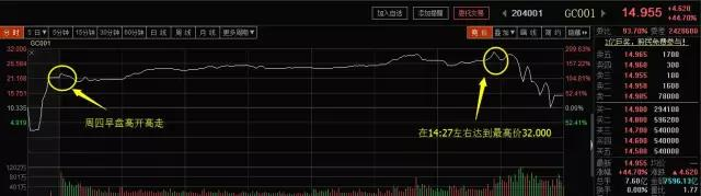股市大跌,国债逆回购暴涨,聪明的资金都选择了...