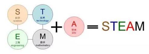 天才密码——创造力和STEAM教育的关系!!