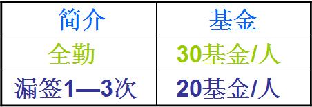 【浅夏の记忆】基金申领帖(2016年10月31日更新~)