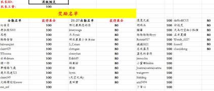 2016年12月组队基金(新沪元)奖励公示
