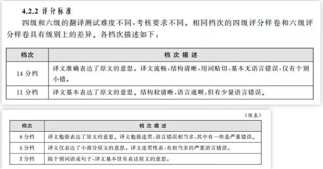 四六级考试翻译评分标准+扣分细则