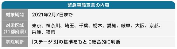 緊急 宣言 大阪 延長 事態