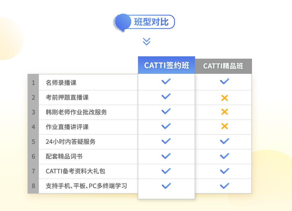 大学水平直达CATTI笔译三级【名师签约班】intro_6.jpg