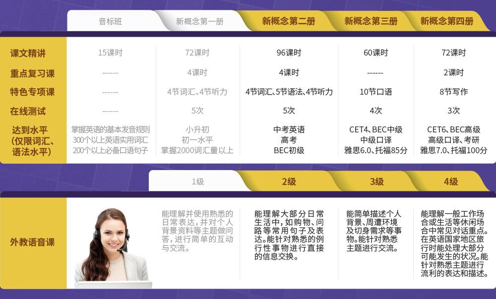 新概念沙龙网上娱乐2、3、4册连读【外教VIP班】intro_6.jpg