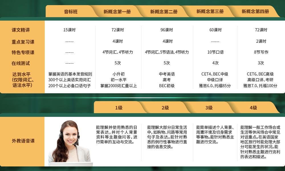 英语零基础直达大学六级【听说升级版】intro-课时安排优化.jpg