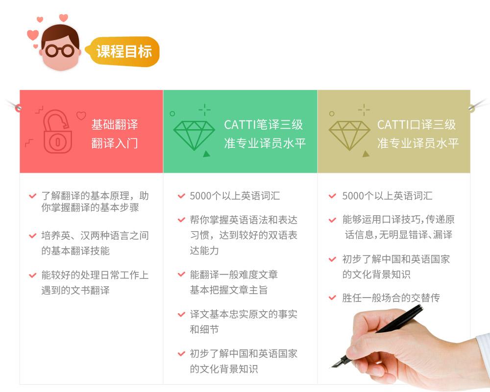 大学水平直达CATTI二级(笔译+口译)_INTRO04.jpg