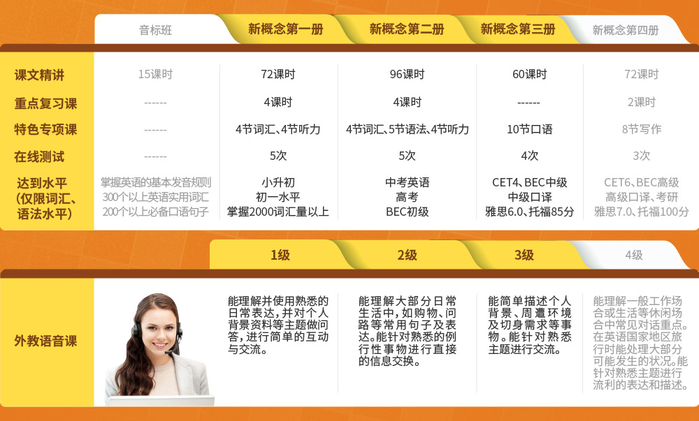 新概念沙龙国际1、2、3册连读【外教VIP班】intro_6.jpg