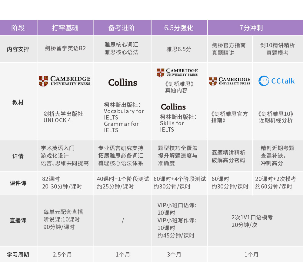 【Uni智能】大学起点直达雅思7分VIP签约班_intro图_13.jpg