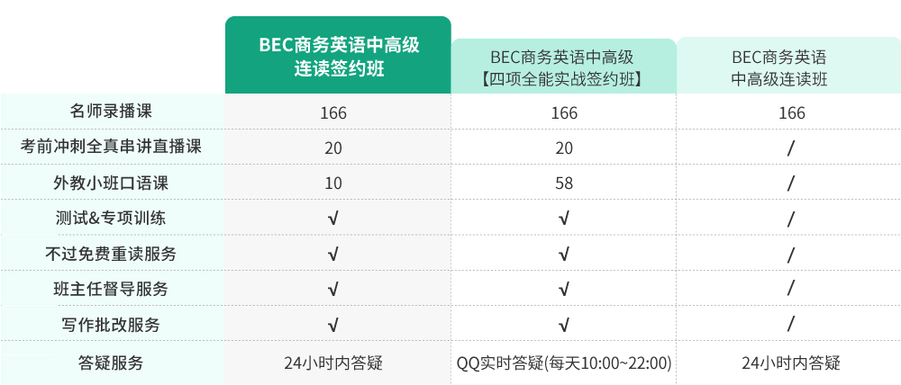 BEC商务英语中高级连读签约班_intro图_6.jpg