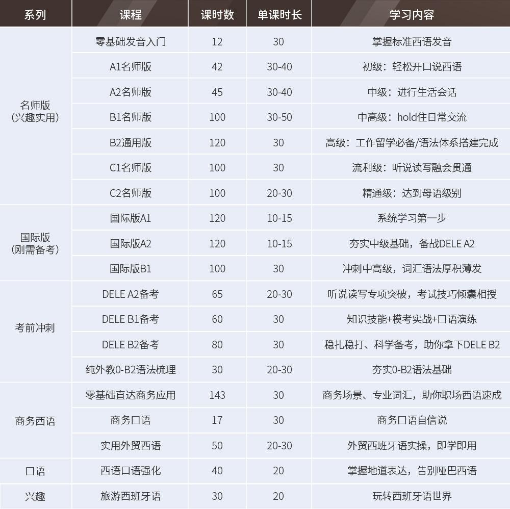 沪江西语至尊畅学卡_intro_新增-07.jpg
