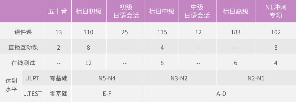 新版日语零基础直达高级0-N1全能会话签约班_intro_8.jpg